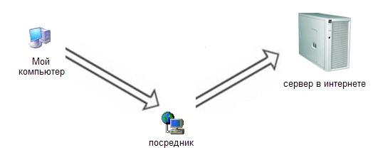 Соединение с сервером через посредника