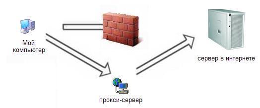 Обход запретов с использованием прокси-сервера